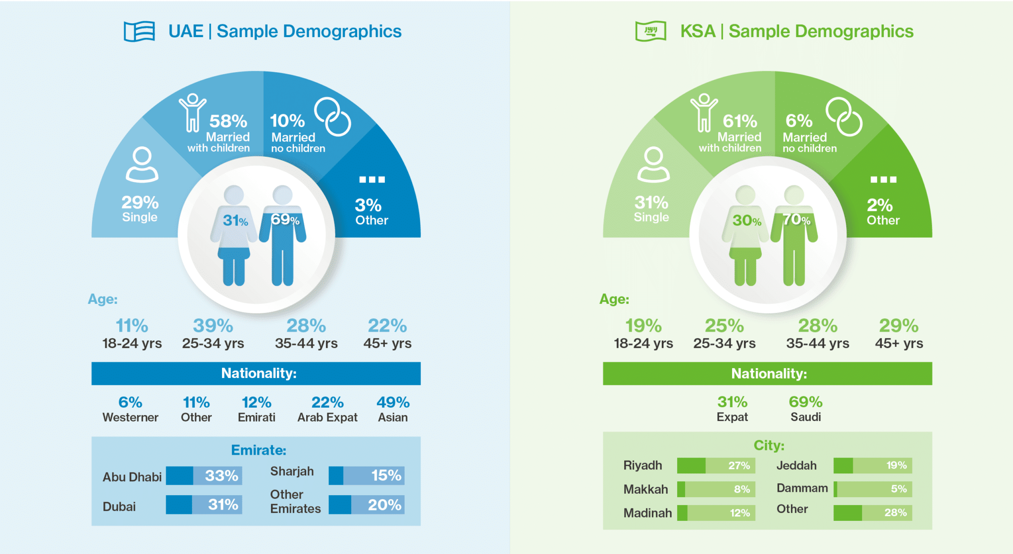 UAEKSA-_-Sample-Demographics-tele-dentistry