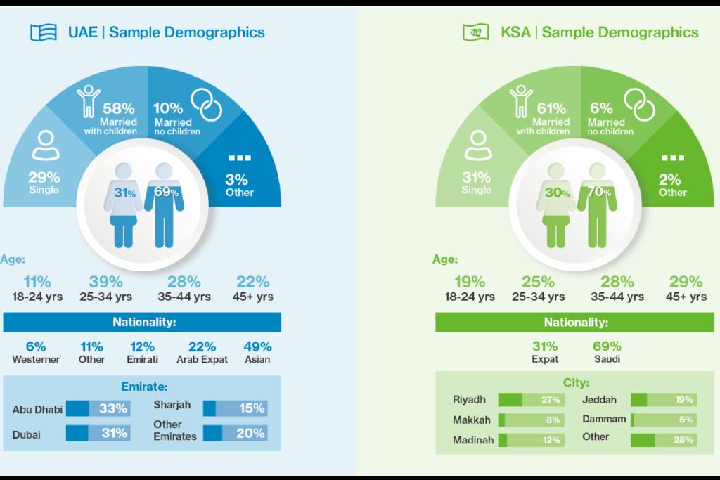 UAE,KSA _ Sample Demographics_tele-dentistry_featured